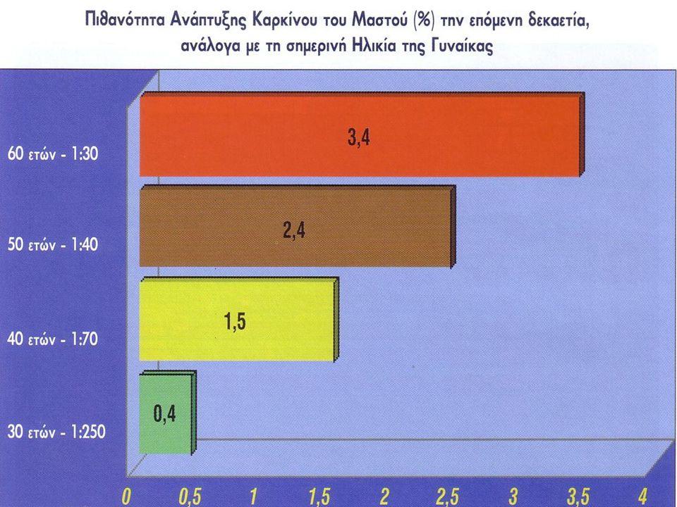 ΙΣΤΟΡΙΚΟ Ηλικία της εξεταζόμενης γυναίκας Ηλικία έναρξης της εμμήνου ρύσεως Ημερομηνία τελευταίας περιόδου Τεκνοποίηση Ηλικία της γυναίκας κατά την πρώτη τελειόμηνη κύηση Χρήση OC (αντισυλληπτικά δισκία) Λήψη ορμονών στην εμμηνόπαυση Θετικό οικογενειακό ιστορικό Ca μαστού - ωοθηκών Ατομικό ιστορικό Ca μαστού – ωοθηκών BMI της εξεταζόμενης – διατροφή πλούσια σε λίπος Ακτινοθεραπεία πριν από την ηλικία των 30 ετών