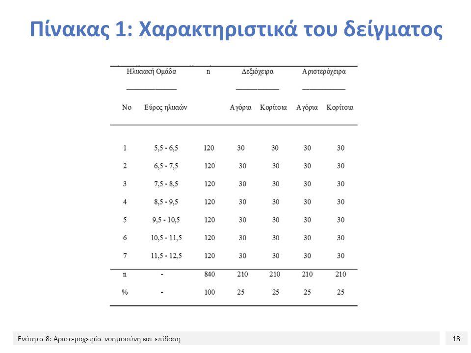 18 Ενότητα 8: Αριστεροχειρία νοημοσύνη και επίδοση Πίνακας 1: Χαρακτηριστικά του δείγματος