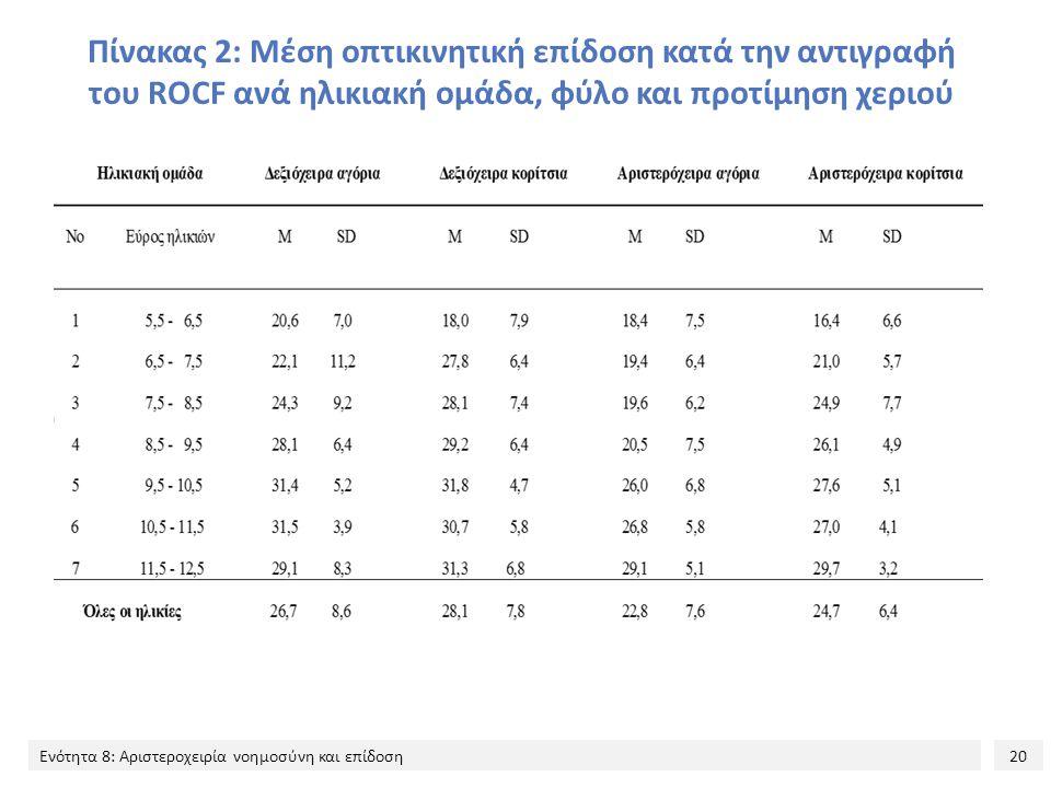 20 Ενότητα 8: Αριστεροχειρία νοημοσύνη και επίδοση Πίνακας 2: Μέση οπτικινητική επίδοση κατά την αντιγραφή του ROCF ανά ηλικιακή ομάδα, φύλο και προτίμηση χεριού