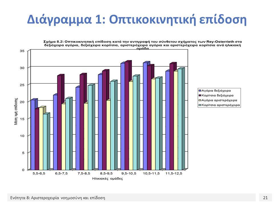 21 Ενότητα 8: Αριστεροχειρία νοημοσύνη και επίδοση Διάγραμμα 1: Οπτικοκινητική επίδοση