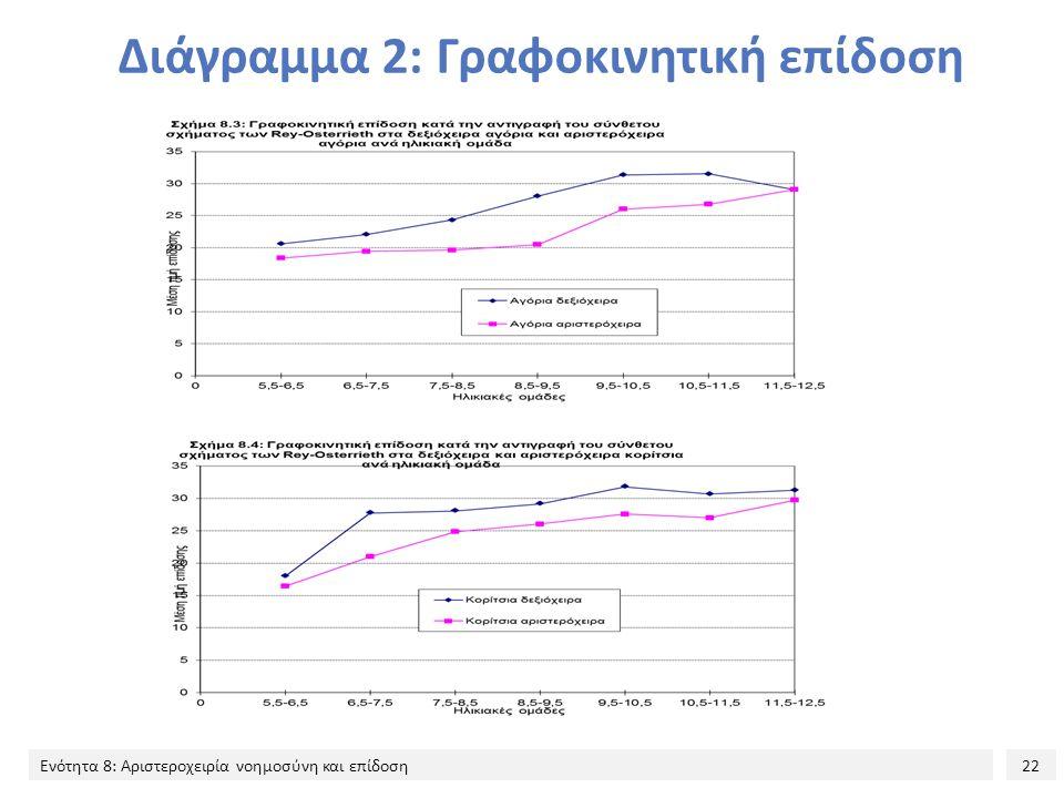 22 Ενότητα 8: Αριστεροχειρία νοημοσύνη και επίδοση Διάγραμμα 2: Γραφοκινητική επίδοση