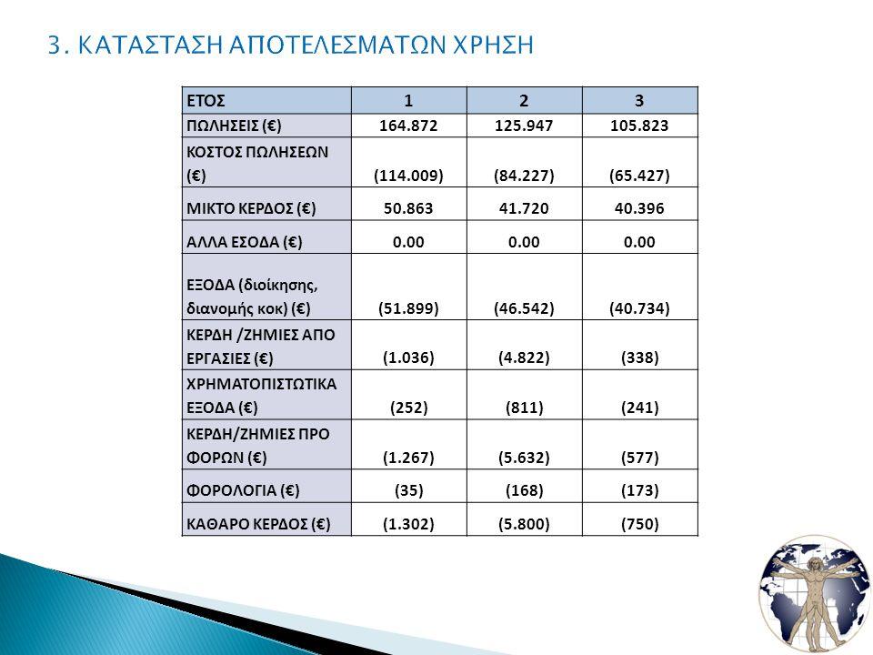 ΕΤΟΣ123 ΠΩΛΗΣΕΙΣ (€)164.872125.947105.823 ΚΟΣΤΟΣ ΠΩΛΗΣΕΩΝ (€)(114.009)(84.227)(65.427) ΜΙΚΤΟ ΚΕΡΔΟΣ (€)50.86341.72040.396 ΑΛΛΑ ΕΣΟΔΑ (€)0.00 ΕΞΟΔΑ (διοίκησης, διανομής κοκ) (€)(51.899)(46.542)(40.734) ΚΕΡΔΗ /ΖΗΜΙΕΣ ΑΠΟ ΕΡΓΑΣΙΕΣ (€)(1.036)(4.822)(338) ΧΡΗΜΑΤΟΠΙΣΤΩΤΙΚΑ ΕΞΟΔΑ (€)(252)(811)(241) ΚΕΡΔΗ/ΖΗΜΙΕΣ ΠΡΟ ΦΟΡΩΝ (€)(1.267)(5.632)(577) ΦΟΡΟΛΟΓΙΑ (€)(35)(168)(173) ΚΑΘΑΡΟ ΚΕΡΔΟΣ (€)(1.302)(5.800)(750)