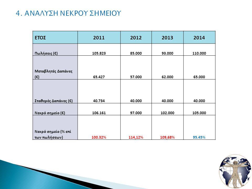 ΕΤΟΣ2011201220132014 Πωλήσεις (€)105.82385.00093.000110.000 Μεταβλητές Δαπάνες (€)65.42757.00062.00065.000 Σταθερές Δαπάνες (€)40.73440.000 Νεκρό σημείο (€)106.16197.000102.000105.000 Νεκρό σημείο (% επί των πωλήσεων)100.32%114,12%109,68%95.45%