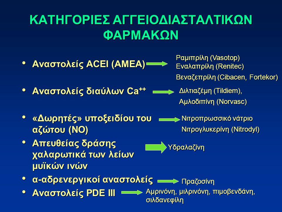 ΚΑΤΗΓΟΡΙΕΣ ΑΓΓΕΙΟΔΙΑΣΤΑΛΤΙΚΩΝ ΦΑΡΜΑΚΩΝ Αναστολείς ACEΙ (AMEA) Αναστολείς ACEΙ (AMEA) Αναστολείς διαύλων Ca ++ Αναστολείς διαύλων Ca ++ «Δωρητές» υποξειδίου του αζώτου (NO) «Δωρητές» υποξειδίου του αζώτου (NO) Απευθείας δράσης χαλαρωτικά των λείων μυϊκών ινών Απευθείας δράσης χαλαρωτικά των λείων μυϊκών ινών α-αδρενεργικοί αναστολείς α-αδρενεργικοί αναστολείς Αναστολείς PDE III Αναστολείς PDE III Ραμιπρίλη (Vasotop) Εναλαπρίλη (Renitec) Βεναζεπρίλη (Cibacen, Fortekor) Διλτιαζέμη (Tildiem), Αμλοδιπίνη (Norvasc) Νιτροπρωσσικό νάτριο Νιτρογλυκερίνη (Nitrodyl) Υδραλαζίνη Πραζοσίνη Αμρινόνη, μιλρινόνη, πιμοβενδάνη, σιλδανεφίλη