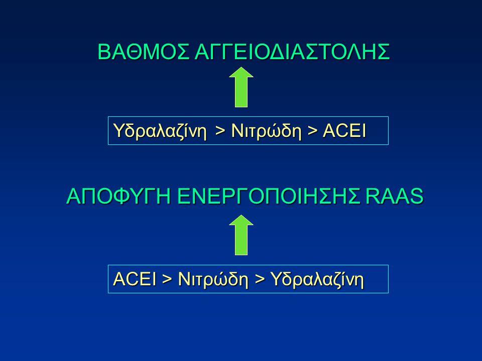 Υδραλαζίνη > Νιτρώδη > ΑCEΙ ACEΙ > Νιτρώδη > Υδραλαζίνη ΒΑΘΜΟΣ ΑΓΓΕΙΟΔΙΑΣΤΟΛΗΣ ΑΠΟΦΥΓΗ ΕΝΕΡΓΟΠΟΙΗΣΗΣ RAAS