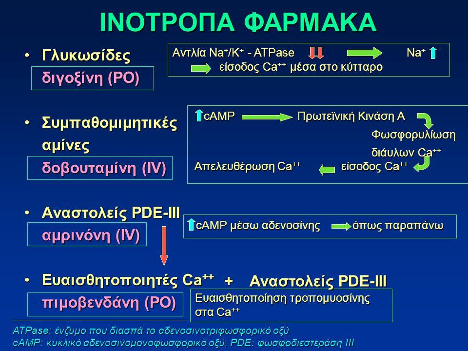 ΙΝΟΤΡΟΠΑ ΦΑΡΜΑΚΑ ΓλυκωσίδεςΓλυκωσίδες διγοξίνη (PO) ΣυμπαθομιμητικέςΣυμπαθομιμητικέςαμίνες δοβουταμίνη (IV) Αναστολείς PDE-IIIΑναστολείς PDE-III αμρινόνη (IV) Ευαισθητοποιητές Ca ++Ευαισθητοποιητές Ca ++ πιμοβενδάνη (PO) Αντλία Na + /K + - ATPaseNa + είσοδος Ca ++ μέσα στο κύτταρο είσοδος Ca ++ μέσα στο κύτταρο cAMP Πρωτεϊνική Κινάση Α Φωσφορυλίωση διάυλων Ca ++ Απελευθέρωση Ca ++ είσοδος Ca ++ cAMP μέσω αδενοσίνης όπως παραπάνω Ευαισθητοποίηση τροπομυοσίνης στα Ca ++ ATPase: ένζυμο που διασπά το αδενοσινοτριφωσφορικό οξύ cAMP: κυκλικό αδενοσινομονοφωσφορικό οξύ, PDE: φωσφοδιεστεράση ΙΙΙ + Αναστολείς PDE-III + Αναστολείς PDE-III