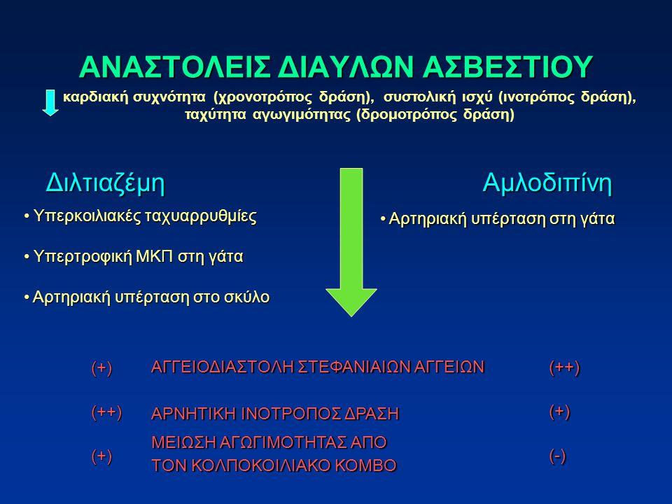 ΑΝΑΣΤΟΛΕΙΣ ΔΙΑΥΛΩΝ ΑΣΒΕΣΤΙΟΥ Διλτιαζέμη Υπερκοιλιακές ταχυαρρυθμίες Υπερκοιλιακές ταχυαρρυθμίες Υπερτροφική ΜΚΠ στη γάτα Υπερτροφική ΜΚΠ στη γάτα Αρτηριακή υπέρταση στο σκύλο Αρτηριακή υπέρταση στο σκύλο Αμλοδιπίνη Αρτηριακή υπέρταση στη γάτα Αρτηριακή υπέρταση στη γάτα ΑΓΓΕΙΟΔΙΑΣΤΟΛΗ ΣΤΕΦΑΝΙΑΙΩΝ ΑΓΓΕΙΩΝ ΑΡΝΗΤΙΚΗ ΙΝΟΤΡΟΠΟΣ ΔΡΑΣΗ ΜΕΙΩΣΗ ΑΓΩΓΙΜΟΤΗΤΑΣ ΑΠΟ ΤΟΝ ΚΟΛΠΟΚΟΙΛΙΑΚΟ ΚΟΜΒΟ (+)(++)(+) (++)(+)(-) καρδιακή συχνότητα (χρονοτρόπος δράση), συστολική ισχύ (ινοτρόπος δράση), ταχύτητα αγωγιμότητας (δρομοτρόπος δράση)