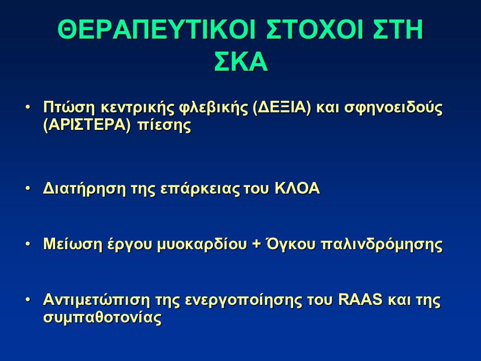 ΘΕΡΑΠΕΥΤΙΚΟΙ ΣΤΟΧΟΙ ΣΤΗ ΣΚΑ Πτώση κεντρικής φλεβικής (ΔΕΞΙΑ) και σφηνοειδούς (ΑΡΙΣΤΕΡΑ) πίεσηςΠτώση κεντρικής φλεβικής (ΔΕΞΙΑ) και σφηνοειδούς (ΑΡΙΣΤΕΡΑ) πίεσης Διατήρηση της επάρκειας του ΚΛΟΑΔιατήρηση της επάρκειας του ΚΛΟΑ Μείωση έργου μυοκαρδίου + Όγκου παλινδρόμησηςΜείωση έργου μυοκαρδίου + Όγκου παλινδρόμησης Αντιμετώπιση της ενεργοποίησης του RAAS και της συμπαθοτονίαςΑντιμετώπιση της ενεργοποίησης του RAAS και της συμπαθοτονίας
