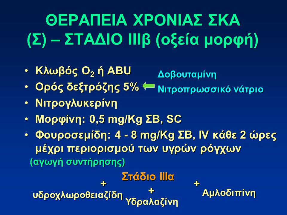 ΘΕΡΑΠΕΙΑ ΧΡΟΝΙΑΣ ΣΚΑ (Σ) – ΣΤΑΔΙΟ ΙΙΙβ (οξεία μορφή) Κλωβός Ο 2 ή ABUΚλωβός Ο 2 ή ABU Ορός δεξτρόζης 5%Ορός δεξτρόζης 5% ΝιτρογλυκερίνηΝιτρογλυκερίνη Μορφίνη: 0,5 mg/Kg ΣΒ, SCΜορφίνη: 0,5 mg/Kg ΣΒ, SC Φουροσεμίδη: 4 - 8 mg/Kg ΣΒ, IV κάθε 2 ώρες μέχρι περιορισμού των υγρών ρόγχωνΦουροσεμίδη: 4 - 8 mg/Kg ΣΒ, IV κάθε 2 ώρες μέχρι περιορισμού των υγρών ρόγχων Στάδιο ΙΙΙα Δοβουταμίνη Νιτροπρωσσικό νάτριο υδροχλωροθειαζίδη Υδραλαζίνη Αμλοδιπίνη ++ + (αγωγή συντήρησης)