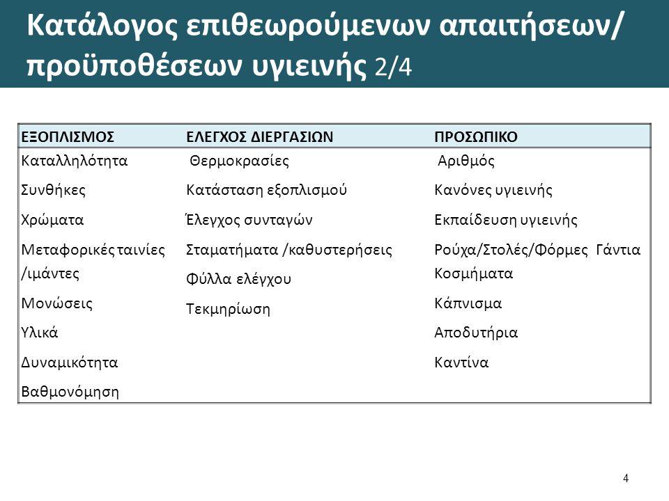 Κατάλογος επιθεωρούμενων απαιτήσεων/ προϋποθέσεων υγιεινής 2/4 4 ΕΞΟΠΛΙΣΜΟΣΕΛΕΓΧΟΣ ΔΙΕΡΓΑΣΙΩΝΠΡΟΣΩΠΙΚΟ Καταλληλότητα Συνθήκες Χρώματα Μεταφορικές ταιν
