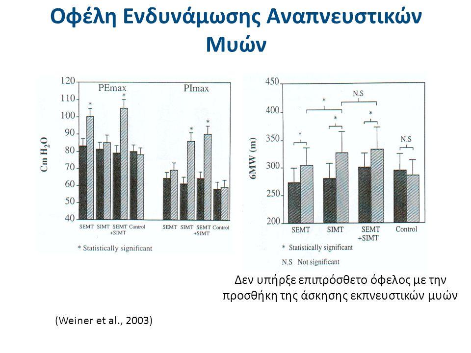 (Weiner et al., 2003) Δεν υπήρξε επιπρόσθετο όφελος με την προσθήκη της άσκησης εκπνευστικών μυών Οφέλη Ενδυνάμωσης Αναπνευστικών Μυών