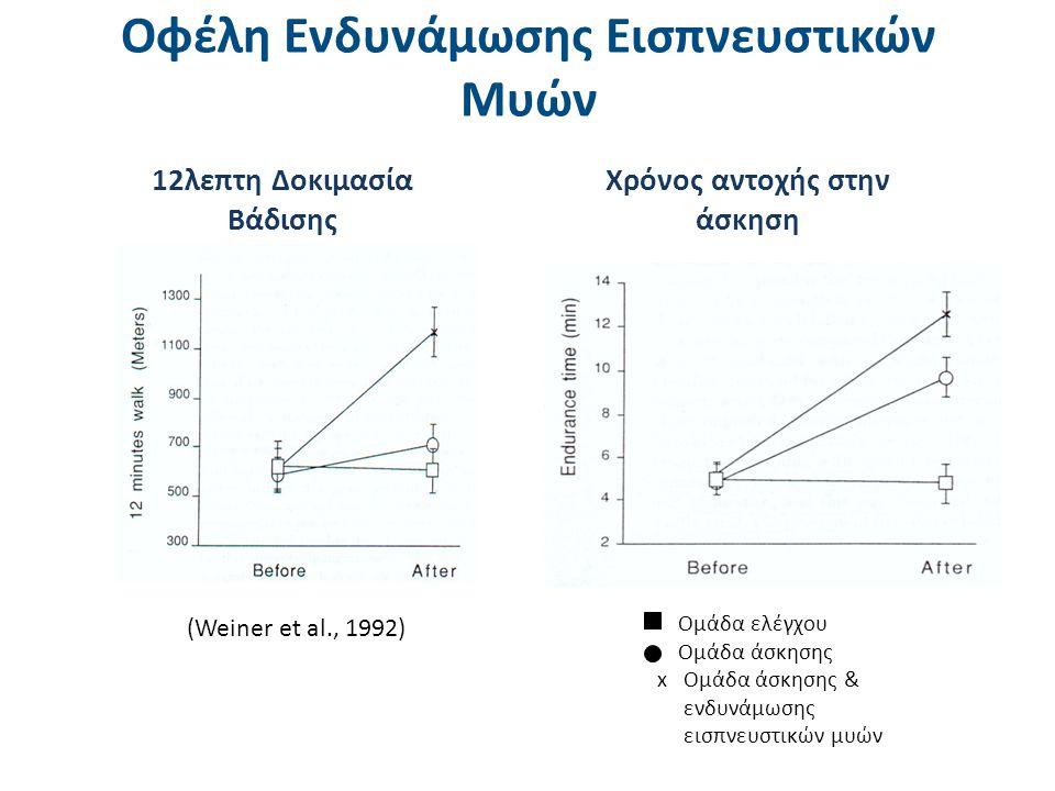 (Weiner et al., 1992) Ομάδα ελέγχου Ομάδα άσκησης x Ομάδα άσκησης & ενδυνάμωσης εισπνευστικών μυών 12λεπτη Δοκιμασία Βάδισης Χρόνος αντοχής στην άσκησ
