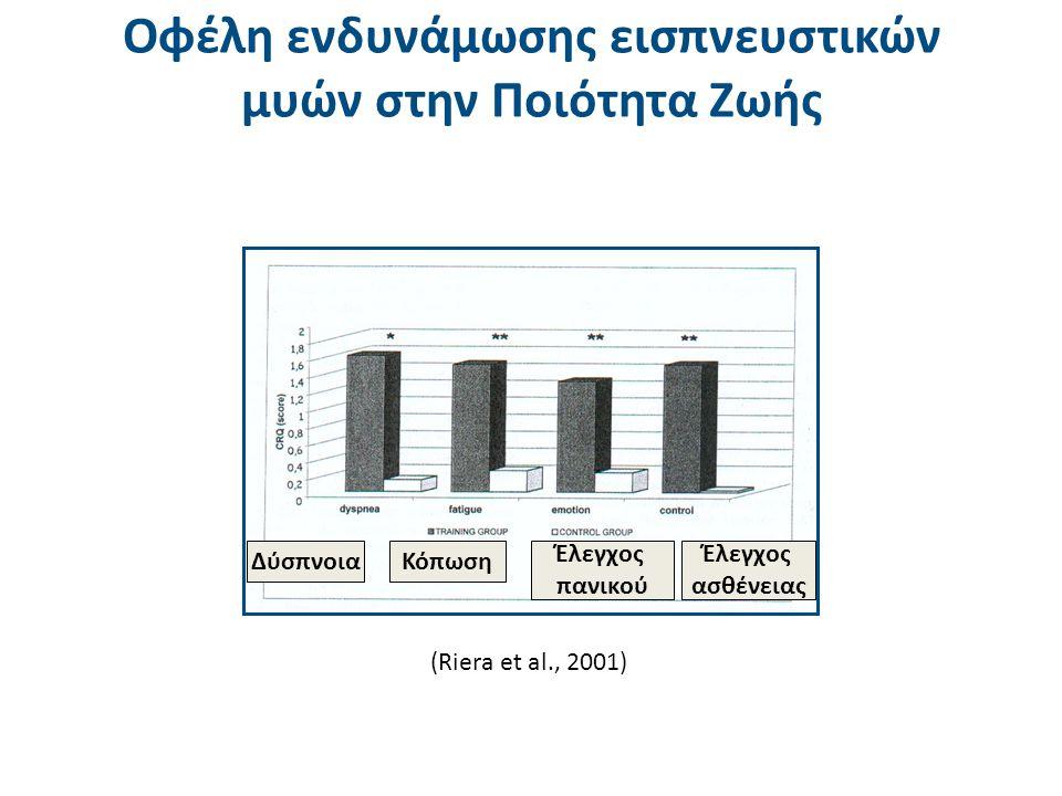 Οφέλη ενδυνάμωσης εισπνευστικών μυών στην Ποιότητα Ζωής (Riera et al., 2001) ΔύσπνοιαΚόπωση Έλεγχος ασθένειας Έλεγχος πανικού