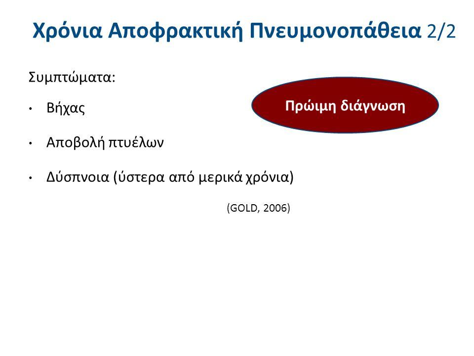 (Global Initiative for Chronic Obstructive Lung Disease (GOLD, 2006) Ταξινόμηση ΧΑΠ GOLD I(ήπια ΧΑΠ):80% < FEV1 GOLD II(μέτρια ΧΑΠ):50% < FEV1 < 80% GOLD III(σοβαρή ΧΑΠ):30% < FEV1 < 50% GOLD IV(πολύ σοβαρή ΧΑΠ):FEV1 < 30%