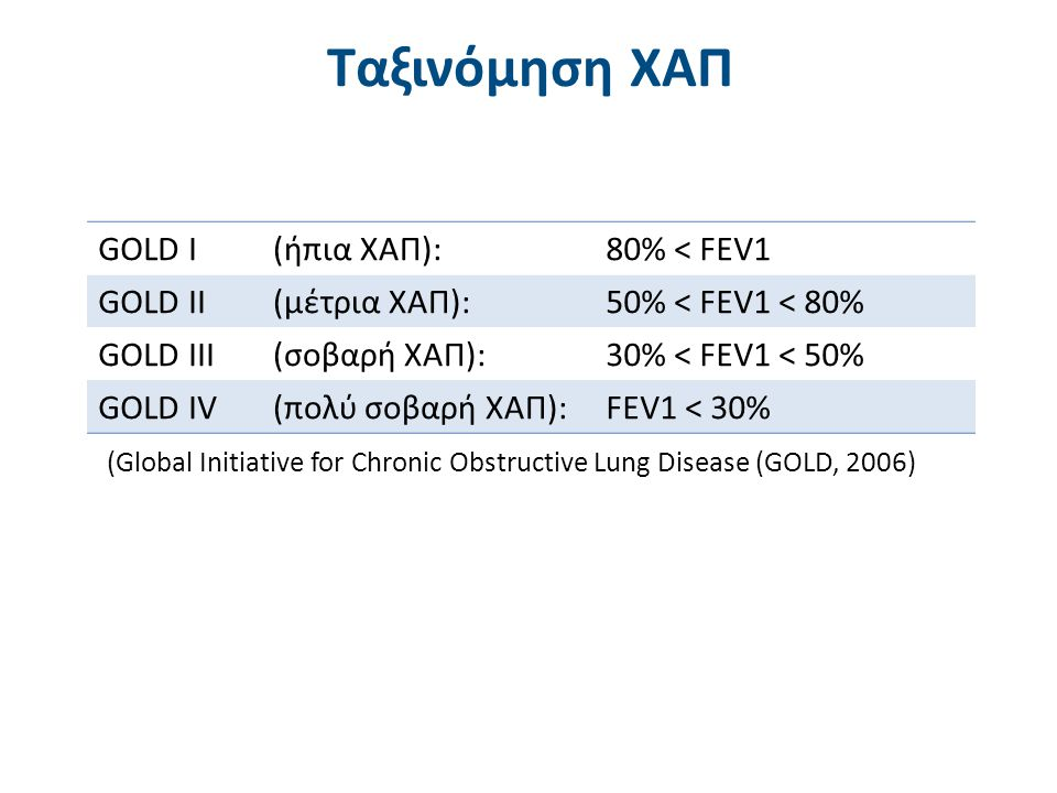 (Global Initiative for Chronic Obstructive Lung Disease (GOLD, 2006) Ταξινόμηση ΧΑΠ GOLD I(ήπια ΧΑΠ):80% < FEV1 GOLD II(μέτρια ΧΑΠ):50% < FEV1 < 80% G