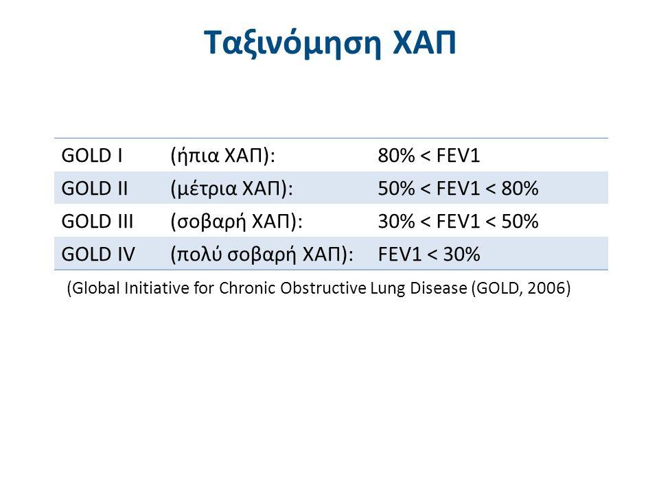 Αποτροπή εξέλιξης της νόσου Ανακούφιση από τα συμπτώματα (δύσπνοια) Βελτίωση αντοχής και διάρκειας στην άσκηση Βελτίωση κατάστασης υγείας (QoL) Πρόληψη και θεραπεία παροξυσμών Πρόληψη και θεραπεία επιπλοκών Μείωση θνησιμότητας Ελαχιστοποίηση των παρενεργειών της θεραπείας Στόχοι Θεραπείας στη ΧΑΠ (GOLD, 2006)