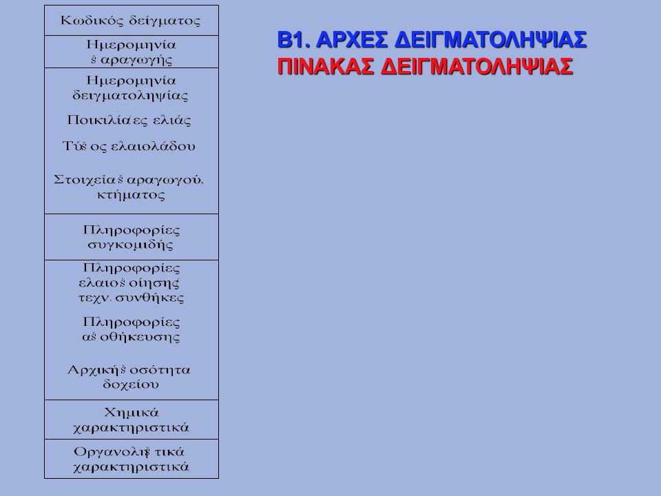 Β1. ΑΡΧΕΣ ΔΕΙΓΜΑΤΟΛΗΨΙΑΣ ΠΙΝΑΚΑΣ ΔΕΙΓΜΑΤΟΛΗΨΙΑΣ