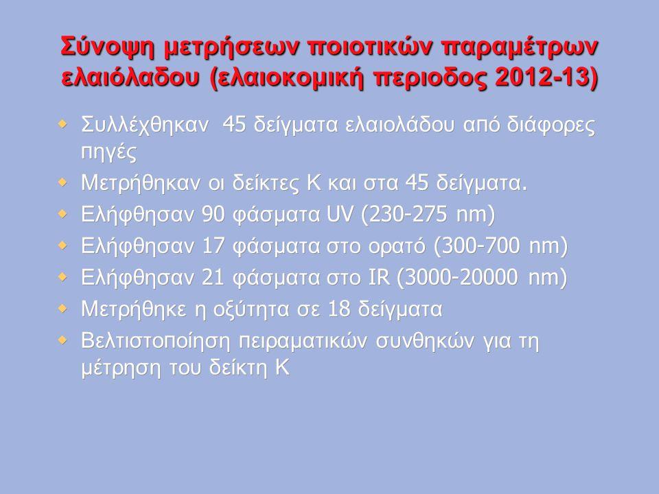 Σύνοψη μετρήσεων ποιοτικών παραμέτρων ελαιόλαδου (ελαιοκομική περιοδος 2012-13)  Συλλέχθηκαν 45 δείγματα ελαιολάδου α π ό διάφορες π ηγές  Μετρήθηκα