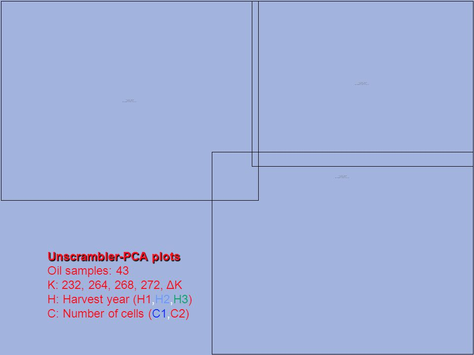 Unscrambler-PCA plots Oil samples: 43 K: 232, 264, 268, 272, ΔΚ H: Harvest year (H1,H2,H3) C: Number of cells (C1,C2)