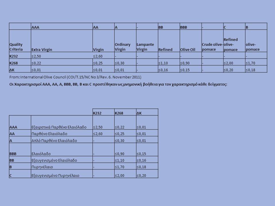 Treatoil NoK232 Quality K268 Quality ΔΚ QualitySource nonfiltered61,970AAA0,412BBB0,016BBBΑνάληψη Μεσσηνίας nonfiltered72,053AAA0,158AAA-0,005A-AAAδεξαμενή 2 nonfiltered13,12,050AAA0,196AAA-0,004A-AAAμίξη 4 δεξαμενών βιολογικό nonfiltered13,21,983AAA0,189AAA-0,005A-AAAμίξη 4 δεξαμενών βιολογικό nonfiltered181,898AAA0,173AAA-0,001A-AAAΗράκλειο nonfiltered191,686AAA0,130AAA-0,002A-AAAΓλυφάδα Μεσσηνίας nonfiltered202,017AAA0,206AAA-0,012BBBΜεσσοχώρι Μεσσηνίας nonfiltered211,827AAA0,293A0,001A-AAAΤάπια Μεθώνης nonfiltered222,378AAA0,390BBB-0,002A-AAAΠΟΠ Μυρσινοχώρι Μεσσηνίας nonfiltered231,713AAA0,325BBB-0,005A-AAAΠΟΠ Μυρσινοχώρι Μεσσηνίας nonfiltered241,798AAA0,228AA-0,007A-AAAΔρουγούτενα Μεθώνης nonfiltered251,715AAA0,199AAA-0,004A-AAAΚαλύβια Οιχαλίας Μεσσηνίας nonfiltered262,001AAA0,148AAA-0,008A-AAAΜερόπη Οιχαλίας Μεσσηνίας nonfiltered272,614-0,391BBB-0,004A-AAAΣάμος Οιχαλίας Μεσσηνίας nonfiltered281,697AAA0,334BBB-0,005A-AAAΦίλια Οιχαλίας Μεσσηνίας nonfiltered292,080AAA0,220AAA-0,004A-AAAΦίλια Οιχαλίας Μεσσηνίας nonfiltered302,071AAA0,360BBB-0,009A-AAAΚαλύβια Οιχαλίας Μεσσηνίας nonfiltered311,851AAA0,230AA-0,007A-AAAΜερόπη Οιχαλίας Μεσσηνίας nonfiltered321,974AAA0,204AAA-0,008A-AAAΣολάκι Οιχαλίας Μεσσηνίας nonfiltered332,743-0,227AA0,001A-AAAΒαρίδι Άνδρου nonfiltered341,788AAA0,314BBB0,002A-AAAΆσκρη Βοιωτίας nonfiltered352,744-0,440BBB0,001A-AAAΒαρίδι Άνδρου nonfiltered361,998AAA0,206AAA-0,001A-AAAΒαρίδι Άνδρου nonfiltered392,297AAA0,325BBB-0,001A-AAAΑμαλιάδα Ηλείας nonfiltered405,226-0,586BBB-0,002A-AAAΚυδωνία Χανίων nonfilteredAB2,501AA0,450BBB0,025BBBΑΒ Βασιλόπουλος nonfilteredref1,894AAA0,154AAA-0,005A-AAAΚαρούμπαλης filterdref1,931AAA0,181AAA-0,005A-AAAΚαρούμπαλης