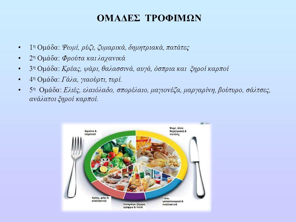 1 η Ομάδα: Ψωμί, ρύζι, ζυμαρικά, δημητριακά, πατάτες 2 η Ομάδα: Φρούτα και λαχανικά 3 η Ομάδα: Κρέας, ψάρι, θαλασσινά, αυγά, όσπρια και ξηροί καρποί 4