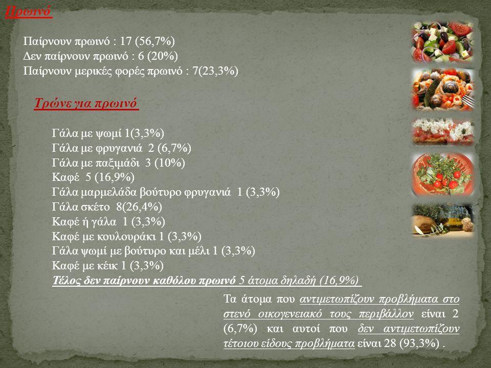 Πρωινό Παίρνουν πρωινό : 17 (56,7%) Δεν παίρνουν πρωινό : 6 (20%) Παίρνουν μερικές φορές πρωινό : 7(23,3%) Τρώνε για πρωινό Γάλα με ψωμί 1(3,3%) Γάλα