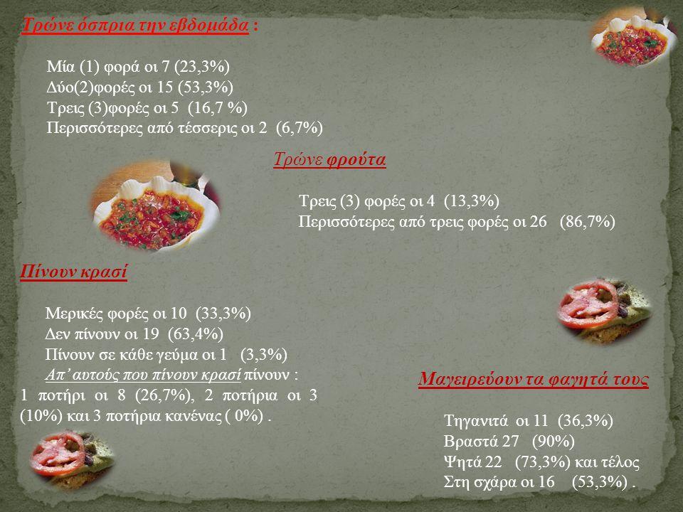 Τρώνε όσπρια την εβδομάδα : Μία (1) φορά οι 7 (23,3%) Δύο(2)φορές οι 15 (53,3%) Τρεις (3)φορές οι 5 (16,7 %) Περισσότερες από τέσσερις οι 2 (6,7%) Τρώ