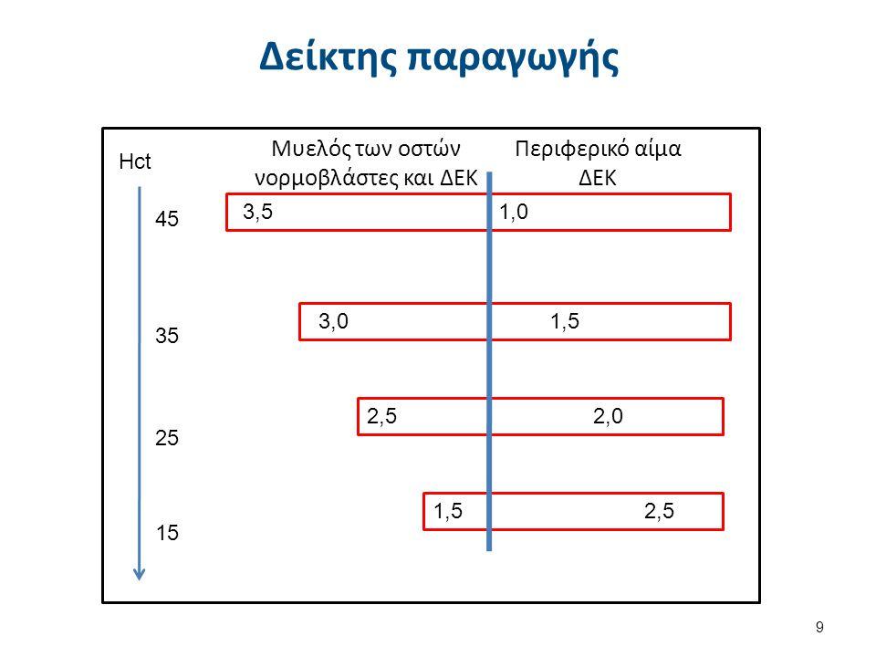 Δείκτης παραγωγής 9 Hct 45 35 25 15 Μυελός των οστών νορμοβλάστες και ΔΕΚ Περιφερικό αίμα ΔΕΚ 3,5 3,0 2,5 1,5 1,0 1,5 2,0 2,5