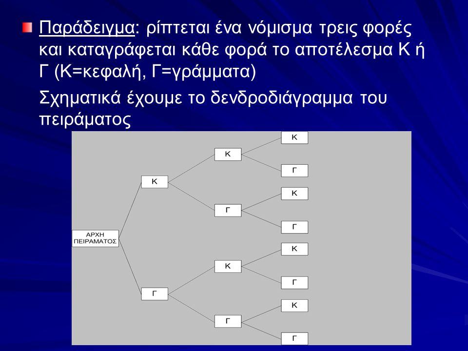Παράδειγμα: ρίπτεται ένα νόμισμα τρεις φορές και καταγράφεται κάθε φορά το αποτέλεσμα Κ ή Γ (Κ=κεφαλή, Γ=γράμματα) Σχηματικά έχουμε το δενδροδιάγραμμα