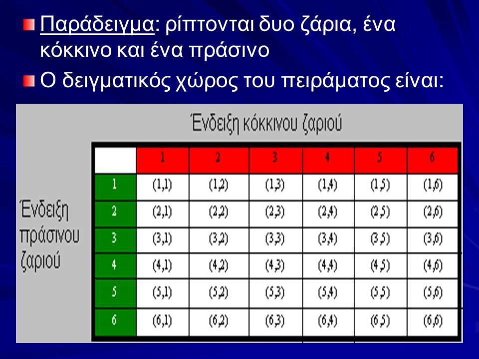 Παράδειγμα: ρίπτονται δυο ζάρια, ένα κόκκινο και ένα πράσινο Ο δειγματικός χώρος του πειράματος είναι: