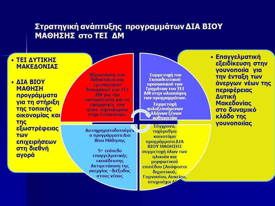 Στρατηγική ανάπτυξης προγραμμάτων ΔΙΑ ΒΙΟΥ ΜΑΘΗΣΗΣ στο ΤΕΙ ΔΜ Επαγγελματική εξειδίκευση στην γουνοποιία για την ένταξη των άνεργων νέων της περιφέρειας Δυτική Μακεδονίας στο δυναμικό κλάδο της γουνοποιίας ΤΕΙ ΔΥΤΙΚΗΣ ΜΑΚΕΔΟΝΙΑΣ ΔΙΑ ΒΙΟΥ ΜΑΘΗΣΗ προγράμματα για τη στήριξη της τοπικής οικονομίας και της εξωστρέφειας των επιχειρήσεων στη διεθνή αγορά Αξιοποίηση του διδακτικού και ερευνητικού δυναμικού του ΤΕΙ ΔΜ για την ενσωμάτωση και τις εφαρμογές των νέων τεχνολογιών στην Γουνοποιία.