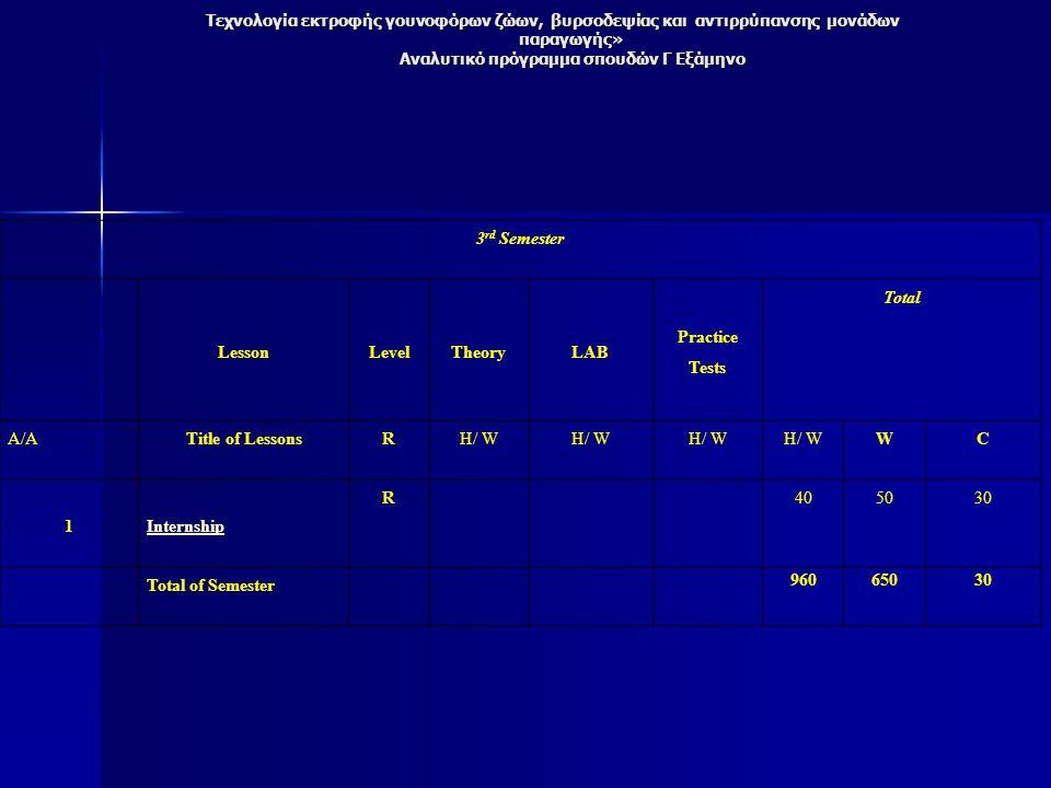 Τεχνολογία εκτροφής γουνοφόρων ζώων, βυρσοδεψίας και αντιρρύπανσης μονάδων παραγωγής» Αναλυτικό πρόγραμμα σπουδών Γ Εξάμηνο 3 rd Semester LessonLevelTheoryLAB Practice Tests Total Α/ΑTitle of LessonsRH/ W WC 1Internship R 405030 Total of Semester 96065030