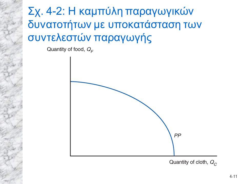 4-11 Σχ. 4-2: Η καμπύλη παραγωγικών δυνατοτήτων με υποκατάσταση των συντελεστών παραγωγής