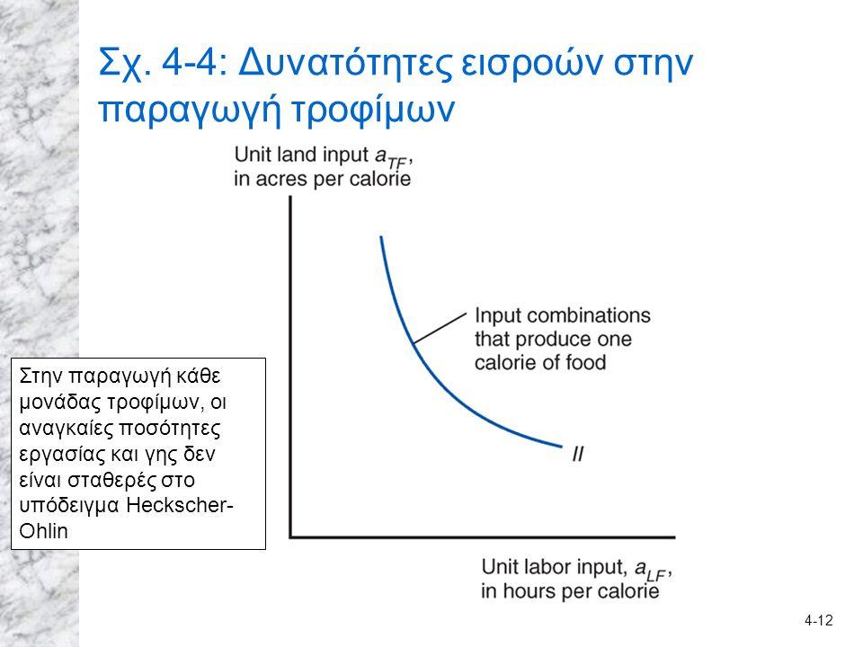 4-12 Σχ. 4-4: Δυνατότητες εισροών στην παραγωγή τροφίμων Στην παραγωγή κάθε μονάδας τροφίμων, οι αναγκαίες ποσότητες εργασίας και γης δεν είναι σταθερ