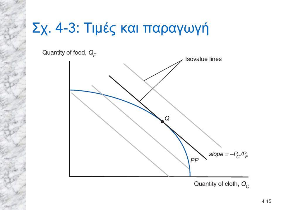 4-15 Σχ. 4-3: Τιμές και παραγωγή
