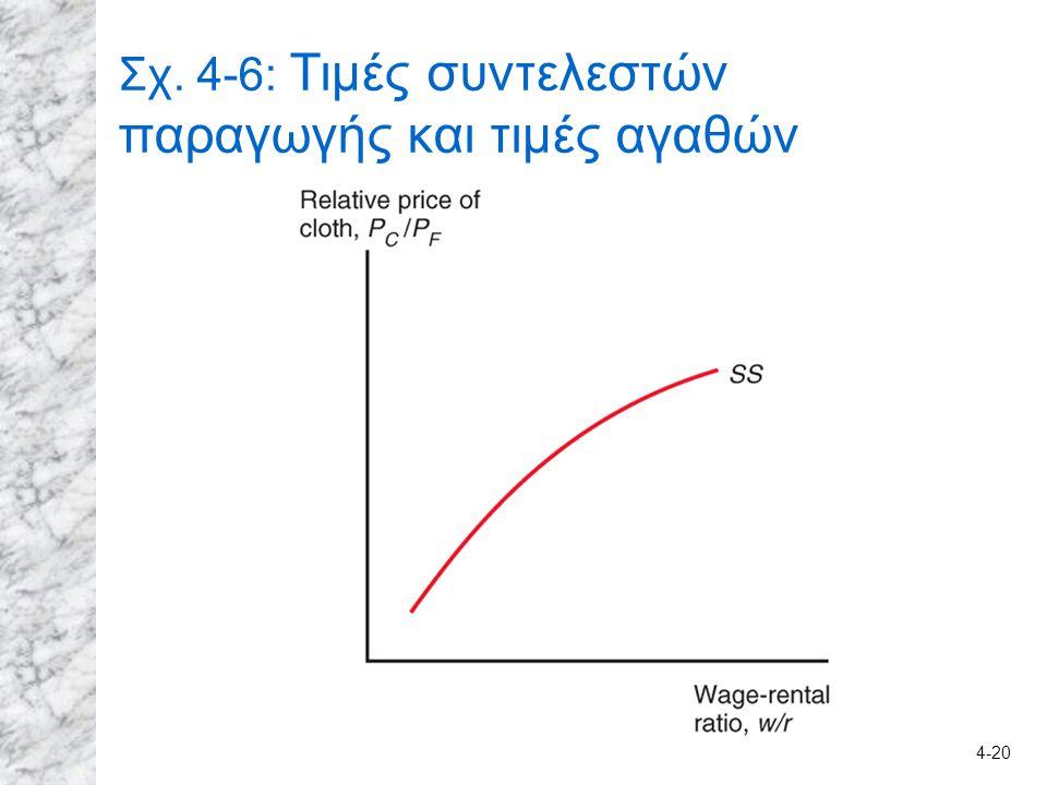4-20 Σχ. 4-6: Τιμές συντελεστών παραγωγής και τιμές αγαθών