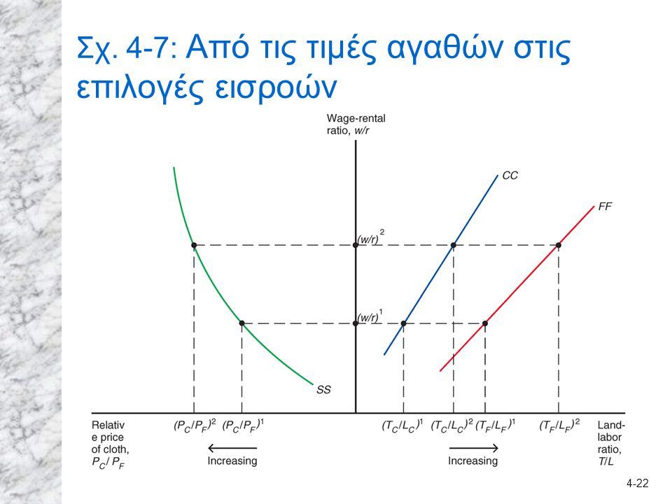 4-22 Σχ. 4-7: Από τις τιμές αγαθών στις επιλογές εισροών
