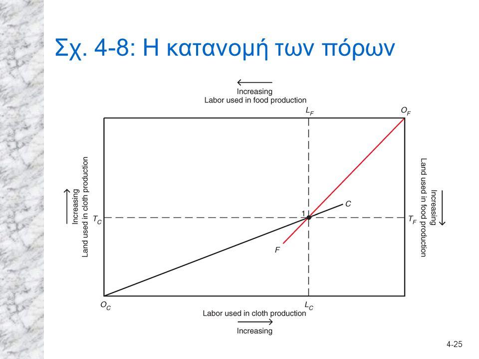 4-25 Σχ. 4-8: Η κατανομή των πόρων