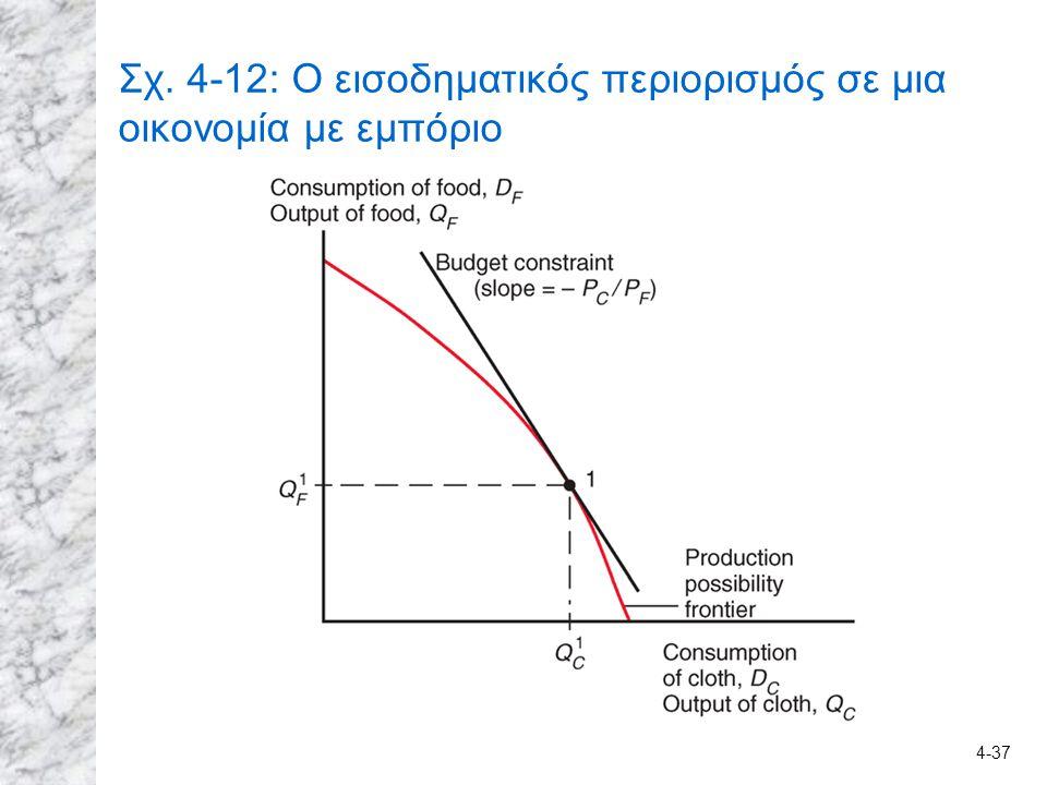 4-37 Σχ. 4-12: Ο εισοδηματικός περιορισμός σε μια οικονομία με εμπόριο