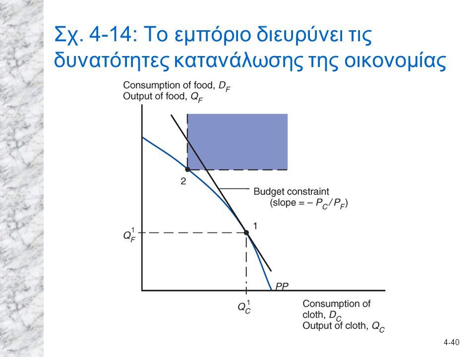 4-40 Σχ. 4-14: Το εμπόριο διευρύνει τις δυνατότητες κατανάλωσης της οικονομίας