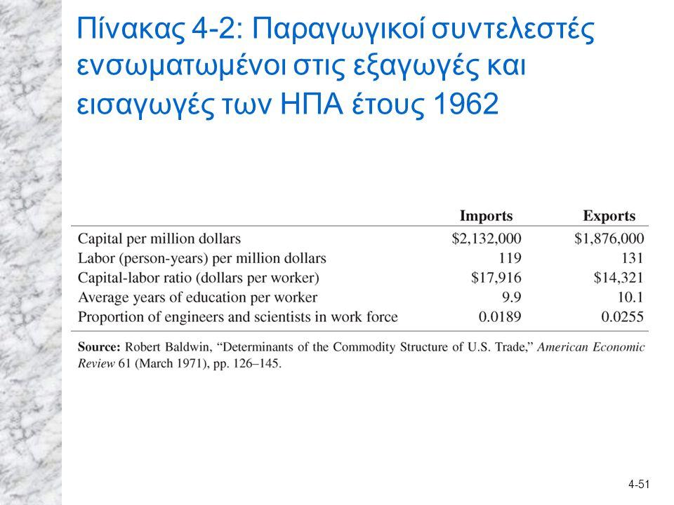 4-51 Πίνακας 4-2: Παραγωγικοί συντελεστές ενσωματωμένοι στις εξαγωγές και εισαγωγές των HΠA έτους 1962