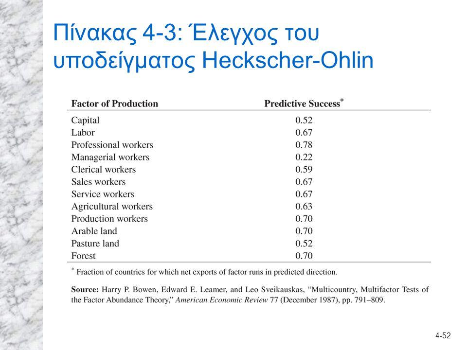 4-52 Πίνακας 4-3: Έλεγχος του υποδείγματος Heckscher-Ohlin