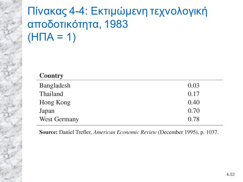 4-53 Πίνακας 4-4: Εκτιμώμενη τεχνολογική αποδοτικότητα, 1983 (ΗΠΑ = 1)