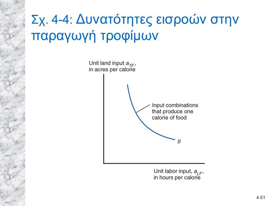 4-61 Σχ. 4-4: Δυνατότητες εισροών στην παραγωγή τροφίμων