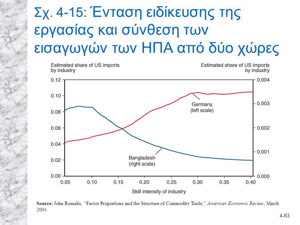 """4-63 Σχ. 4-15: Ένταση ειδίκευσης της εργασίας και σύνθεση των εισαγωγών των ΗΠΑ από δύο χώρες Source: John Romalis, """"Factor Proportions and the Struct"""