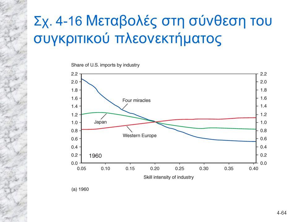 4-64 Σχ. 4-16 Μεταβολές στη σύνθεση του συγκριτικού πλεονεκτήματος