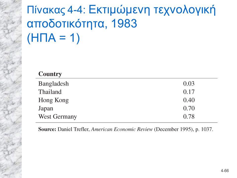 4-66 Πίνακας 4-4: Εκτιμώμενη τεχνολογική αποδοτικότητα, 1983 (ΗΠΑ = 1)