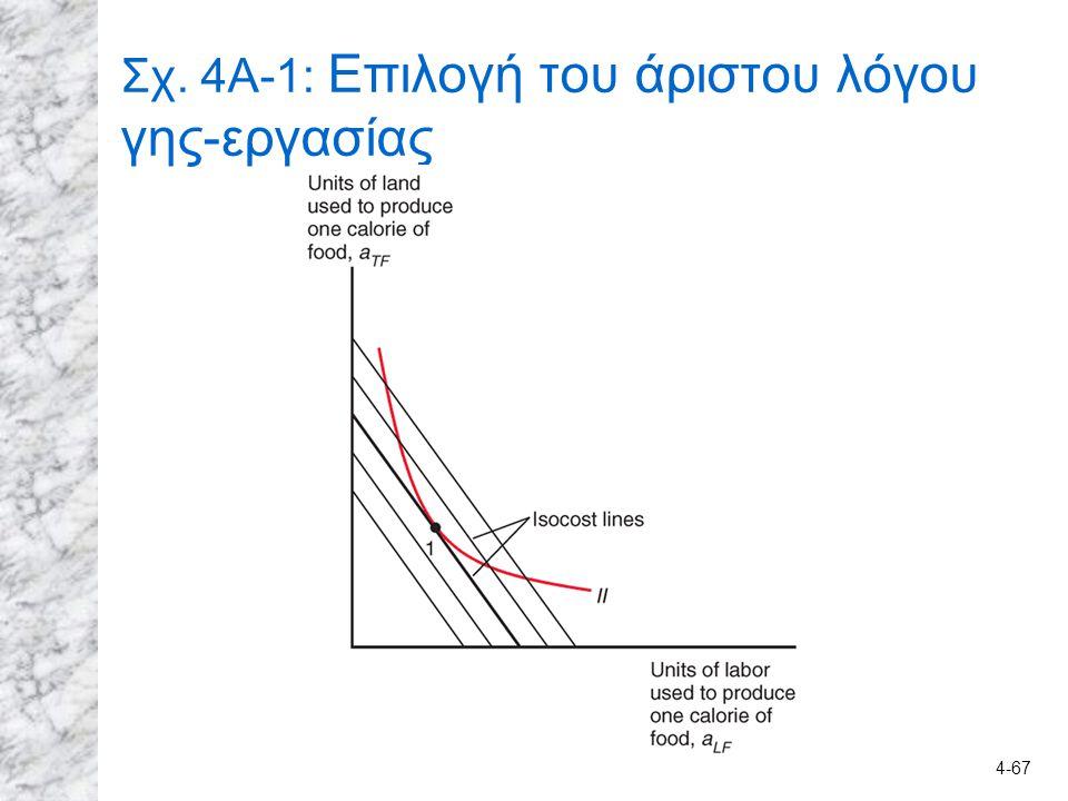4-67 Σχ. 4A-1: Επιλογή του άριστου λόγου γης-εργασίας