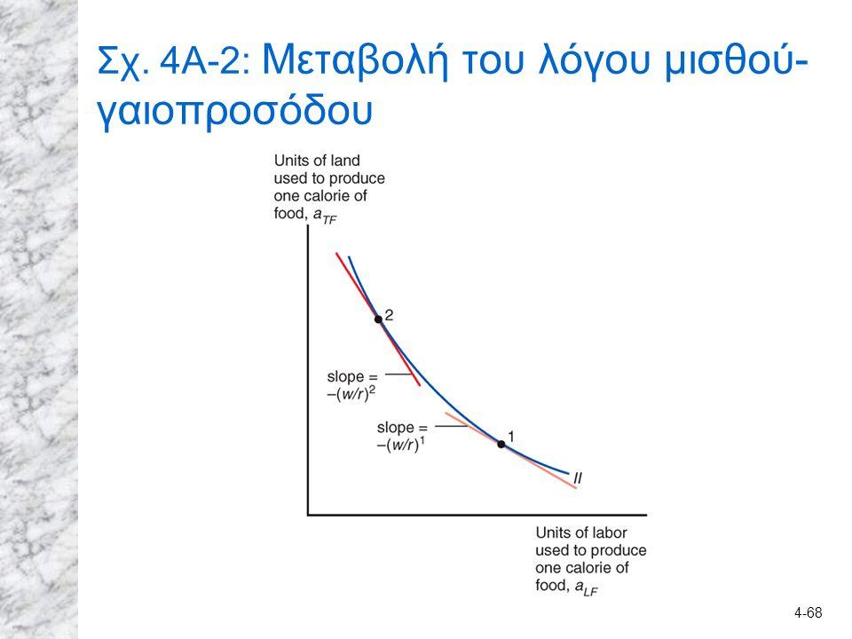 4-68 Σχ. 4A-2: Μεταβολή του λόγου μισθού- γαιοπροσόδου