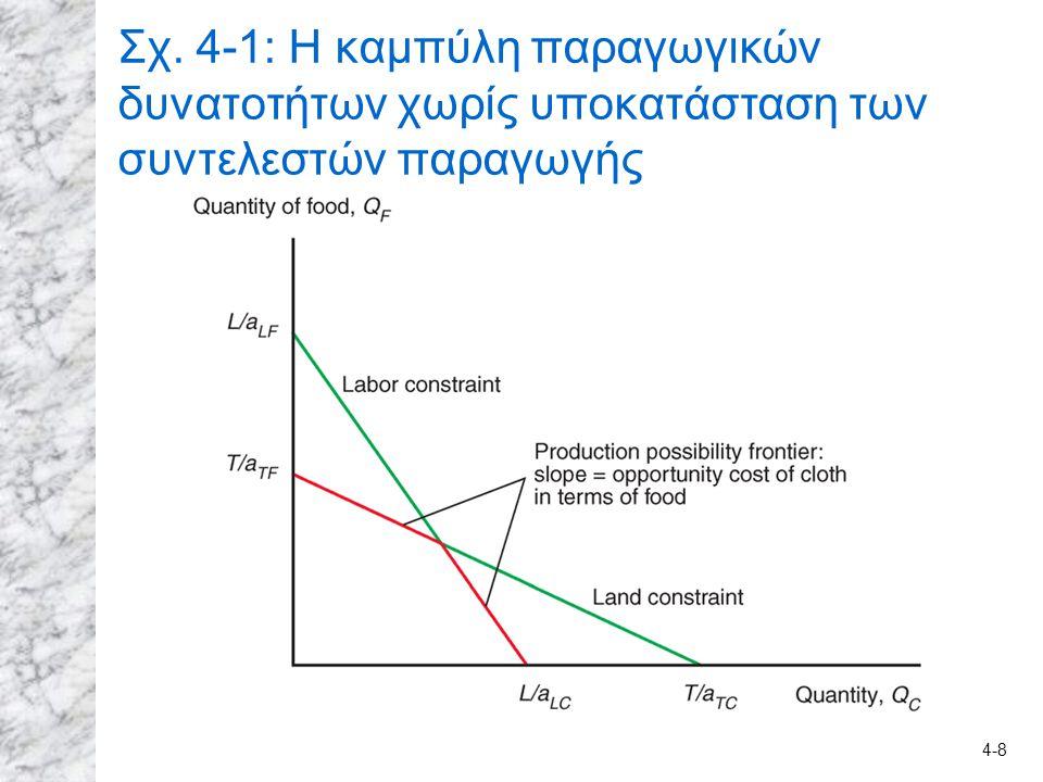 4-8 Σχ. 4-1: Η καμπύλη παραγωγικών δυνατοτήτων χωρίς υποκατάσταση των συντελεστών παραγωγής
